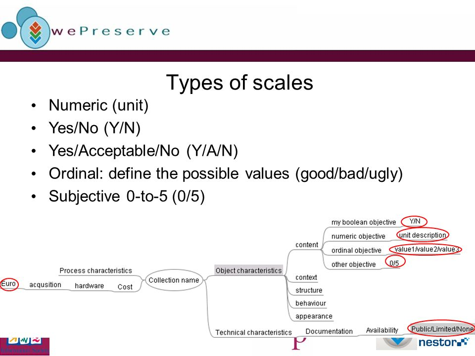 Types of scales Numeric (unit) Yes/No (Y/N) Yes/Acceptable/No (Y/A/N) Ordinal: define the possible values (good/bad/ugly) Subjective 0-to-5 (0/5)