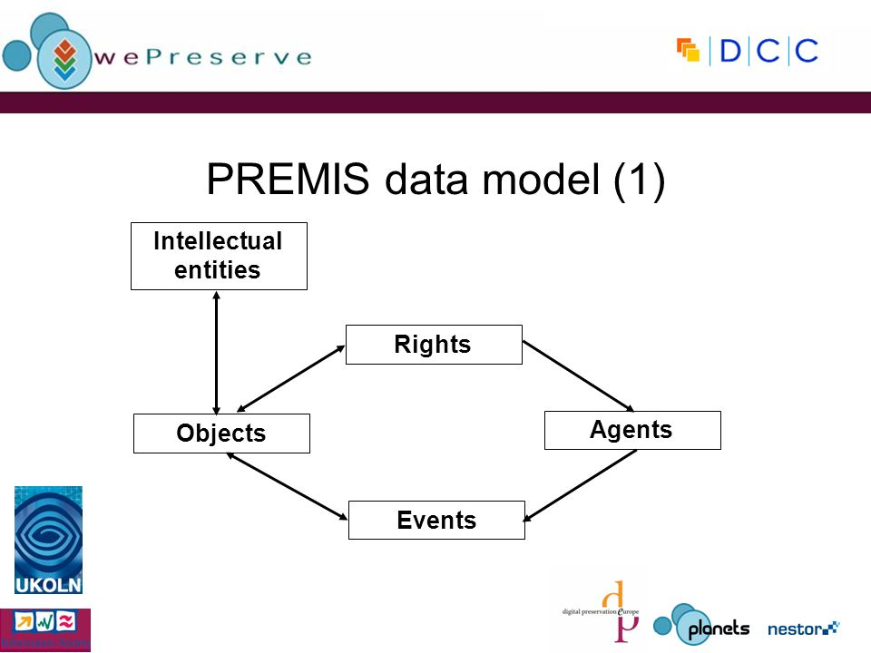 PREMIS data model (1) Intellectual entities Objects Events Rights Agents