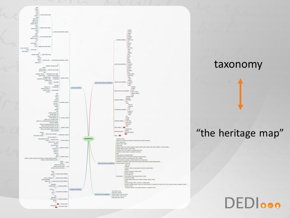taxonomy the heritage map