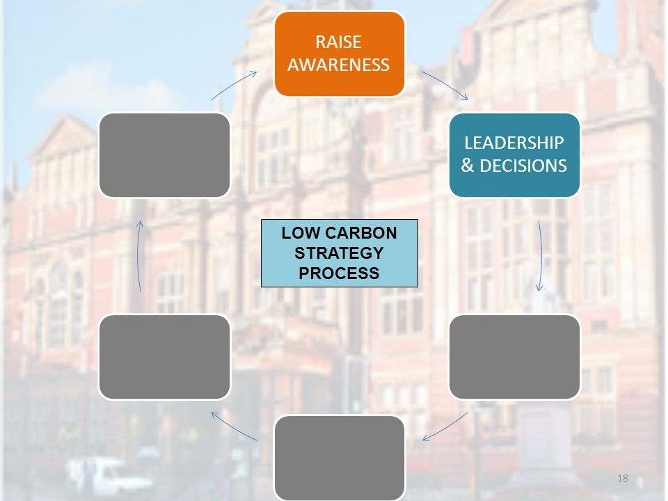 18 RAISE AWARENESS LEADERSHIP & DECISIONS LOW CARBON STRATEGY PROCESS