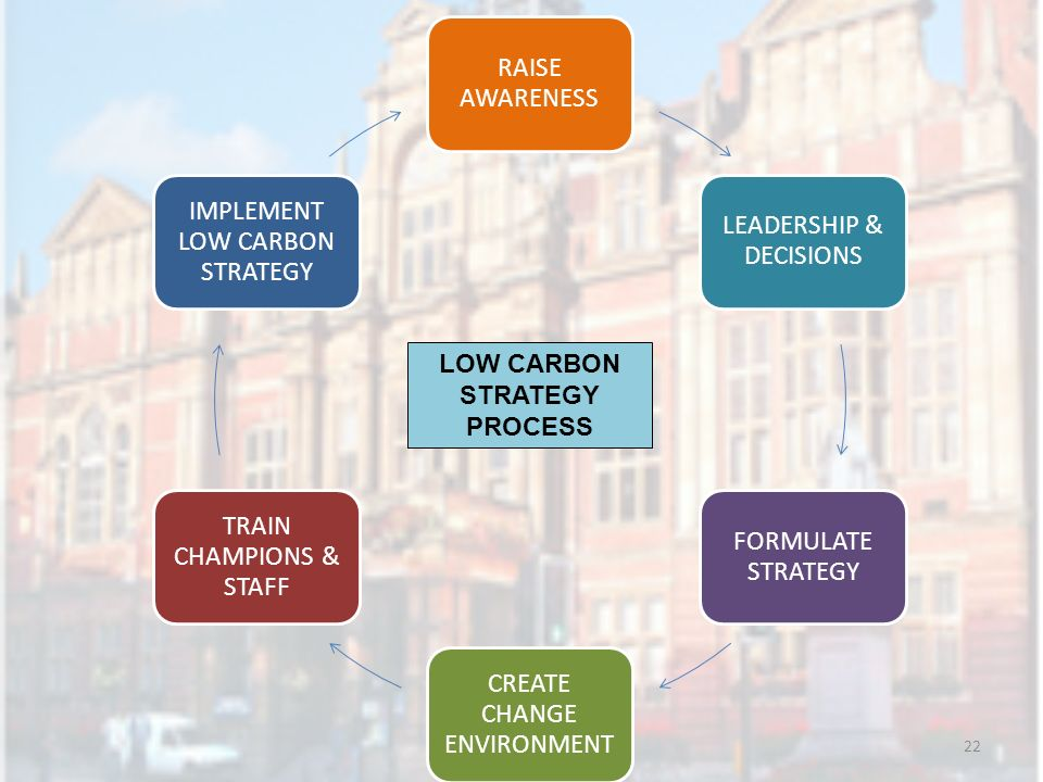 22 RAISE AWARENESS LEADERSHIP & DECISIONS FORMULATE STRATEGY CREATE CHANGE ENVIRONMENT TRAIN CHAMPIONS & STAFF IMPLEMENT LOW CARBON STRATEGY LOW CARBON STRATEGY PROCESS