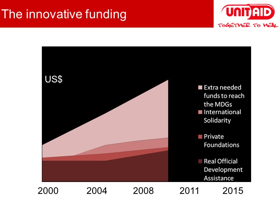 2000 2004 2008 2011 2015 US$ The innovative funding