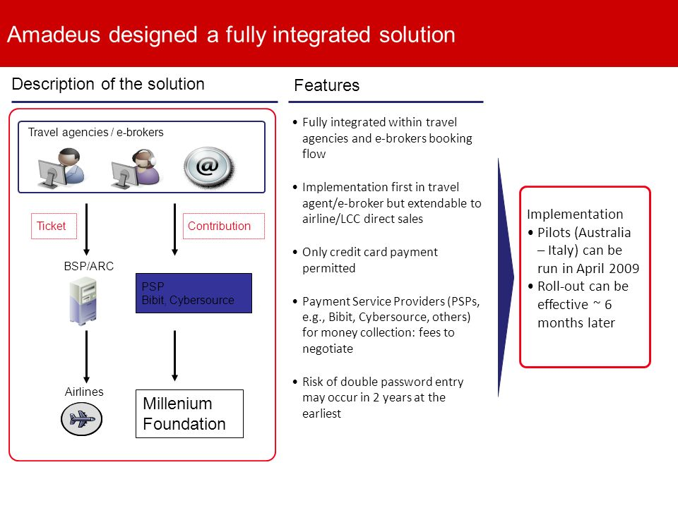 Description of the solution Features Fully integrated within travel agencies and e-brokers booking flow Implementation first in travel agent/e-broker but extendable to airline/LCC direct sales Only credit card payment permitted Payment Service Providers (PSPs, e.g., Bibit, Cybersource, others) for money collection: fees to negotiate Risk of double password entry may occur in 2 years at the earliest PSP Bibit, Cybersource TicketContribution Travel agencies / e-brokers Airlines BSP/ARC Implementation Pilots (Australia – Italy) can be run in April 2009 Roll-out can be effective ~ 6 months later Millenium Foundation Amadeus designed a fully integrated solution