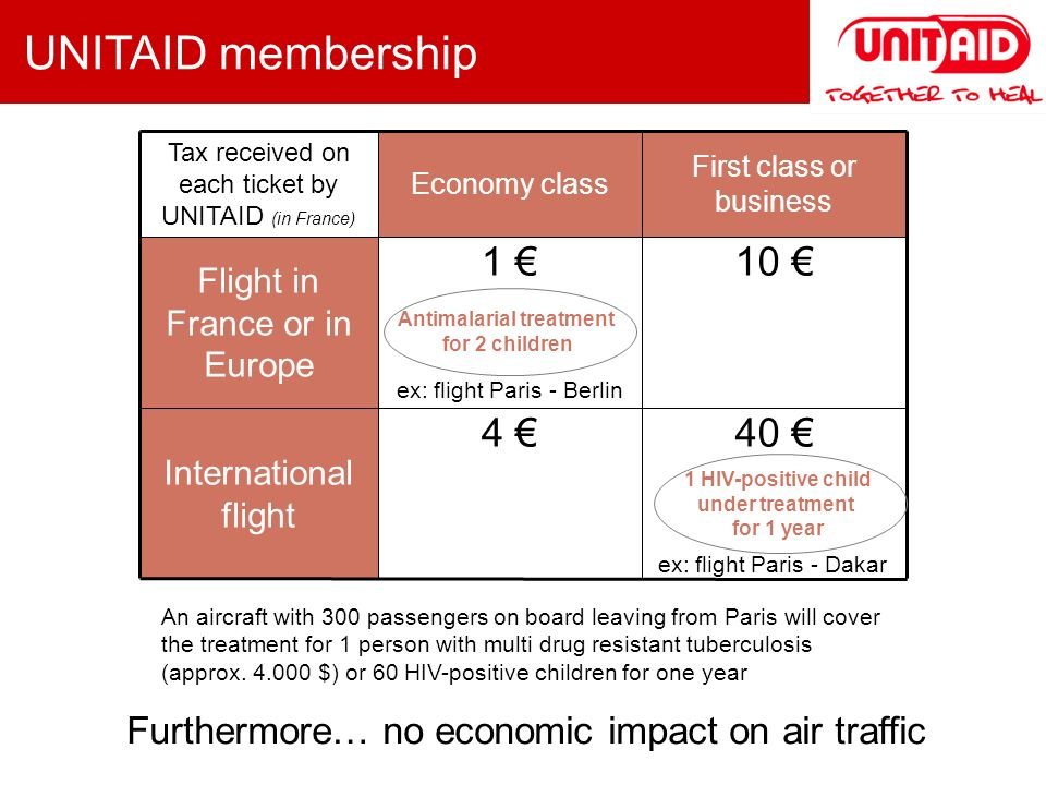 Tax received on each ticket by UNITAID (in France) Economy class First class or business Flight in France or in Europe 1 10 International flight 4 40 An aircraft with 300 passengers on board leaving from Paris will cover the treatment for 1 person with multi drug resistant tuberculosis (approx.