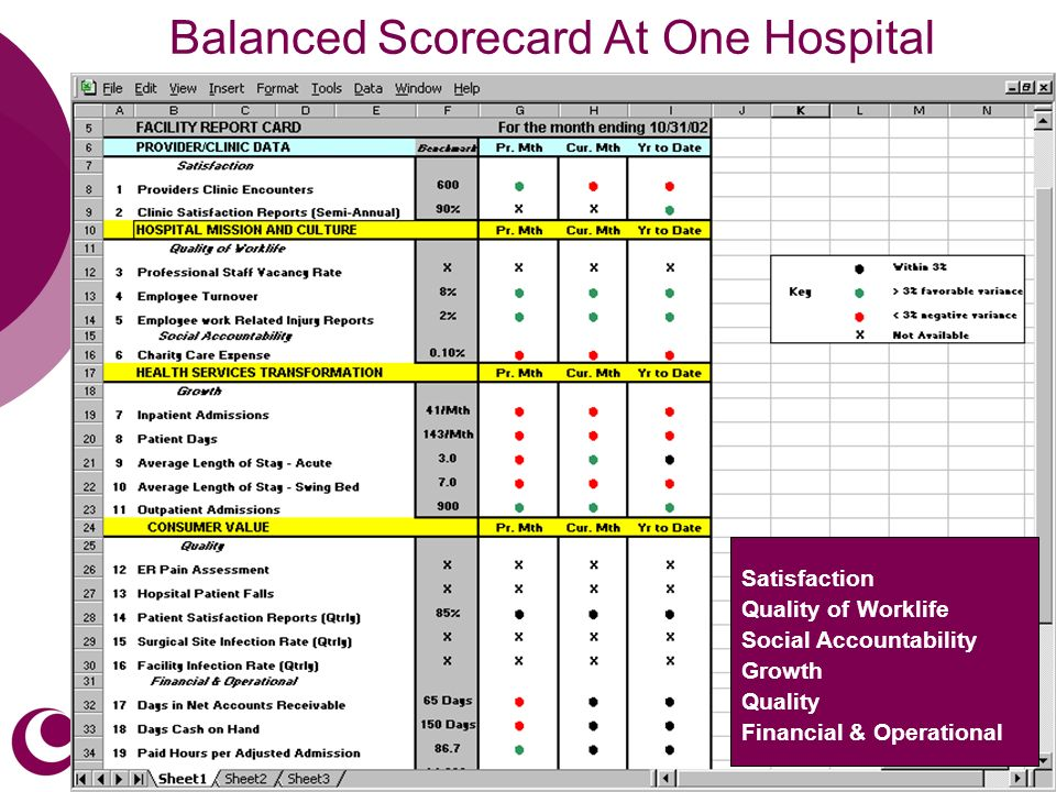 32 Balanced Scorecard At One Hospital Satisfaction Quality of Worklife Social Accountability Growth Quality Financial & Operational