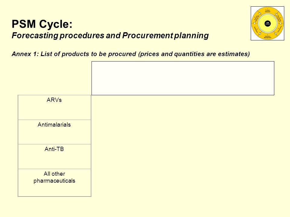 ARVs Antimalarials Anti-TB All other pharmaceuticals PSM Cycle: Forecasting procedures and Procurement planning Annex 1: List of products to be procured (prices and quantities are estimates)