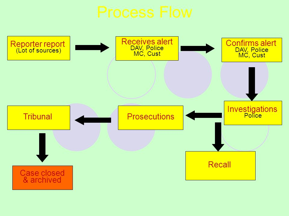 Process Flow Receives alert DAV, Police MC, Cust Confirms alert DAV, Police MC, Cust Investigations Police ProsecutionsTribunal Recall Case closed & archived Reporter report (Lot of sources) Lot of Source DAV, Police, MC, Customs