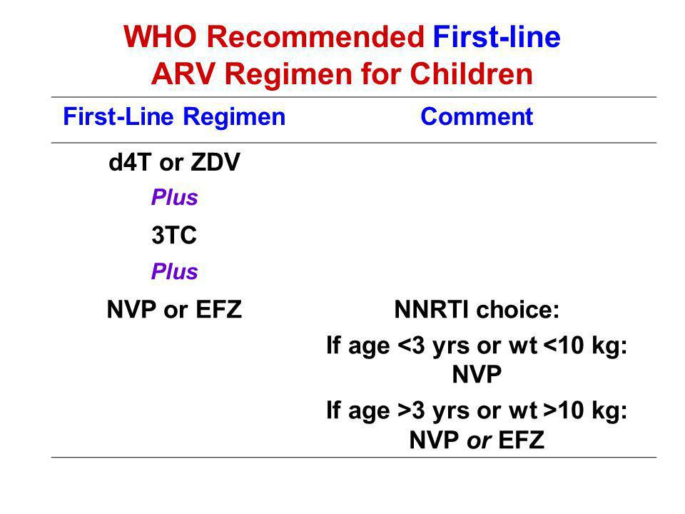 WHO Recommended First-line ARV Regimen for Children First-Line RegimenComment d4T or ZDV Plus 3TC Plus NVP or EFZNNRTI choice: If age <3 yrs or wt <10 kg: NVP If age >3 yrs or wt >10 kg: NVP or EFZ