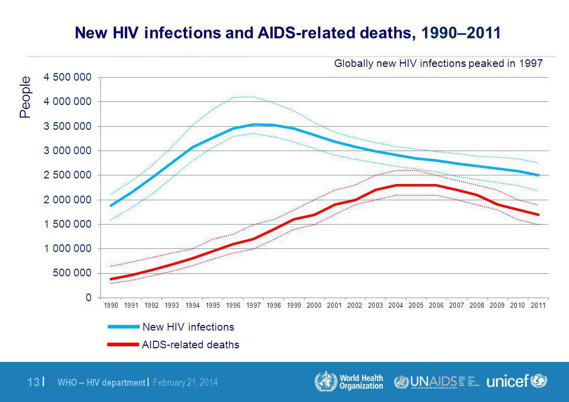 WHO – HIV department | February 21, | New HIV infections and AIDS-related deaths, 1990–2011 People New HIV infections AIDS-related deaths Globally new HIV infections peaked in 1997