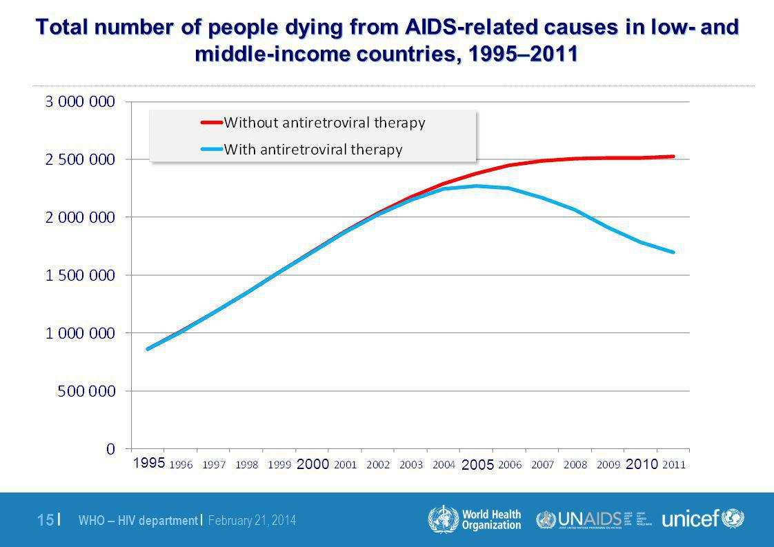 WHO – HIV department | February 21, | Total number of people dying from AIDS-related causes in low- and middle-income countries, 1995–