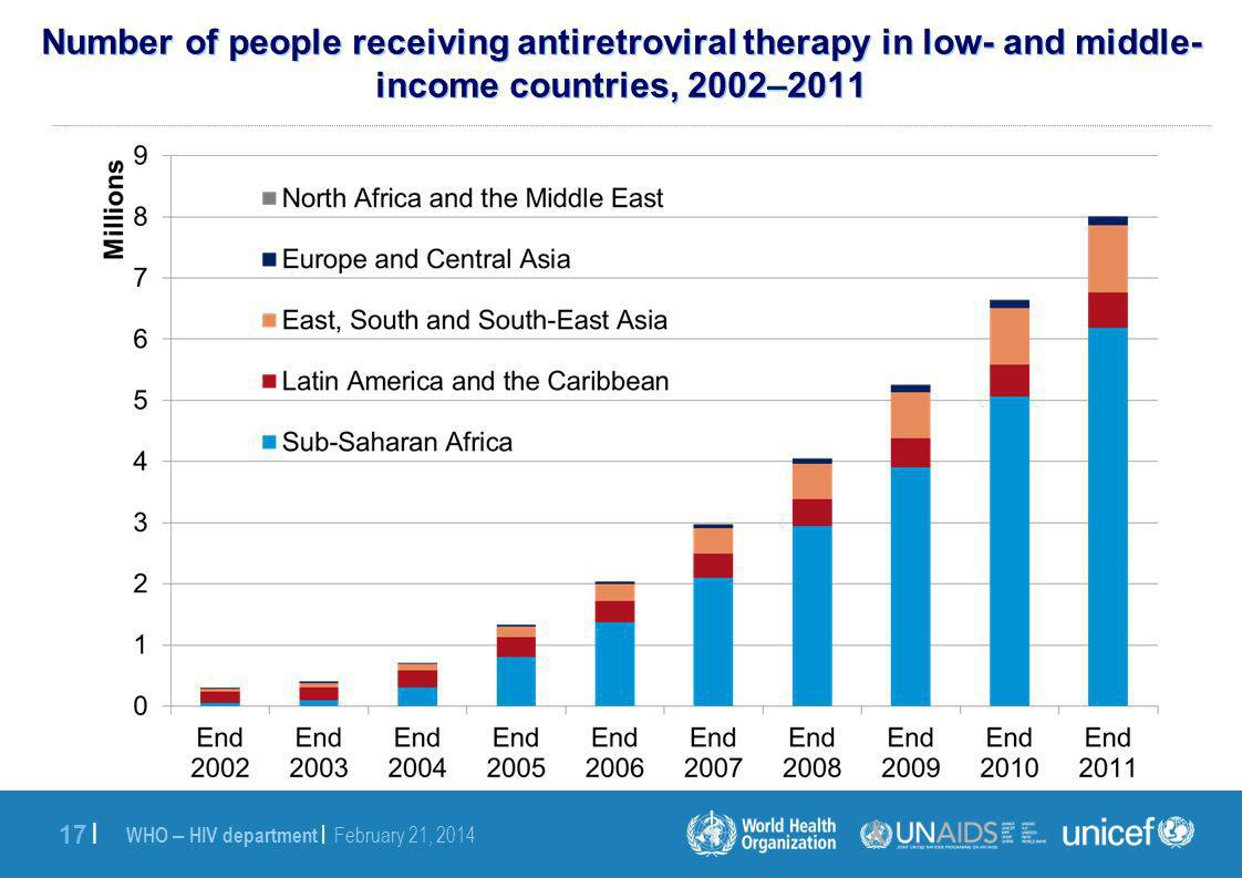 WHO – HIV department | February 21, | Number of people receiving antiretroviral therapy in low- and middle- income countries, 2002–2011