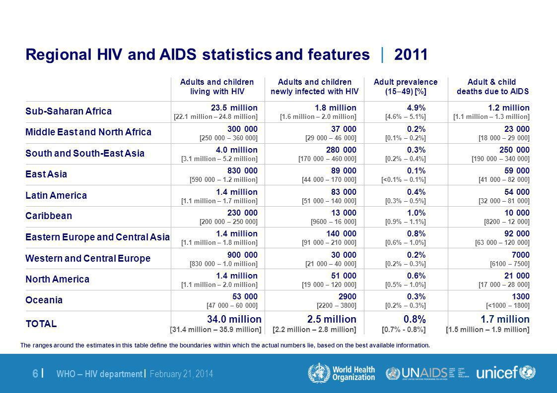 WHO – HIV department | February 21, |6 | The ranges around the estimates in this table define the boundaries within which the actual numbers lie, based on the best available information.