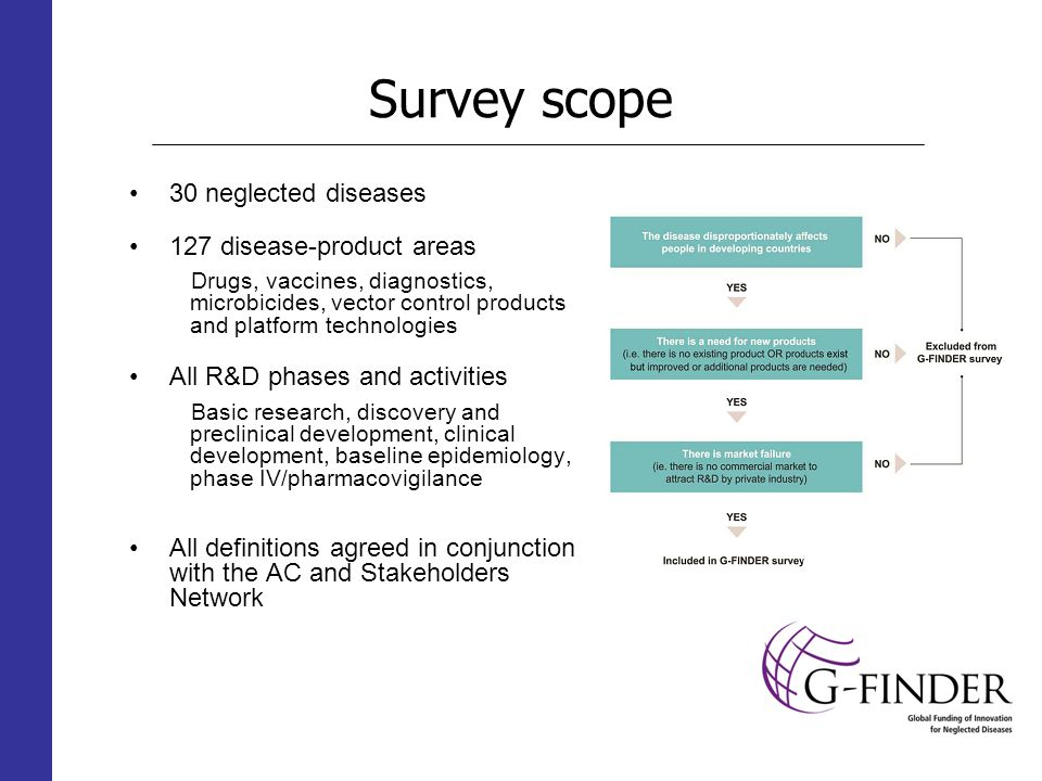 Survey scope 30 neglected diseases 127 disease-product areas Drugs, vaccines, diagnostics, microbicides, vector control products and platform technologies All R&D phases and activities Basic research, discovery and preclinical development, clinical development, baseline epidemiology, phase IV/pharmacovigilance All definitions agreed in conjunction with the AC and Stakeholders Network