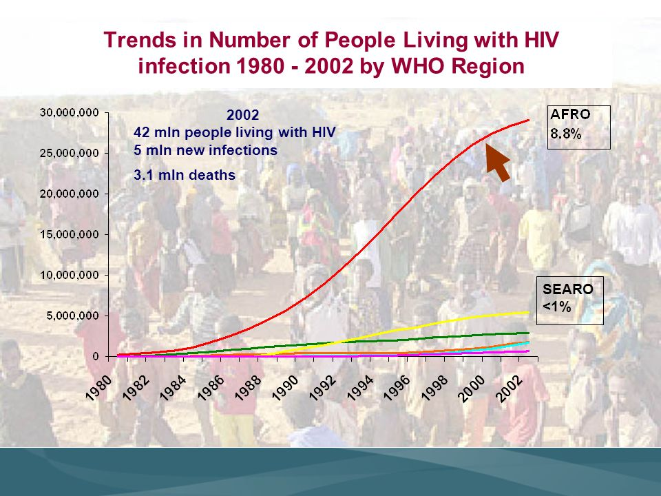 Trends in Number of People Living with HIV infection 1980 - 2002 by WHO Region 2002 42 mln people living with HIV 5 mln new infections 3.1 mln deaths SEARO <1%