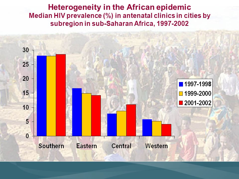 Heterogeneity in the African epidemic Median HIV prevalence (%) in antenatal clinics in cities by subregion in sub-Saharan Africa, 1997-2002