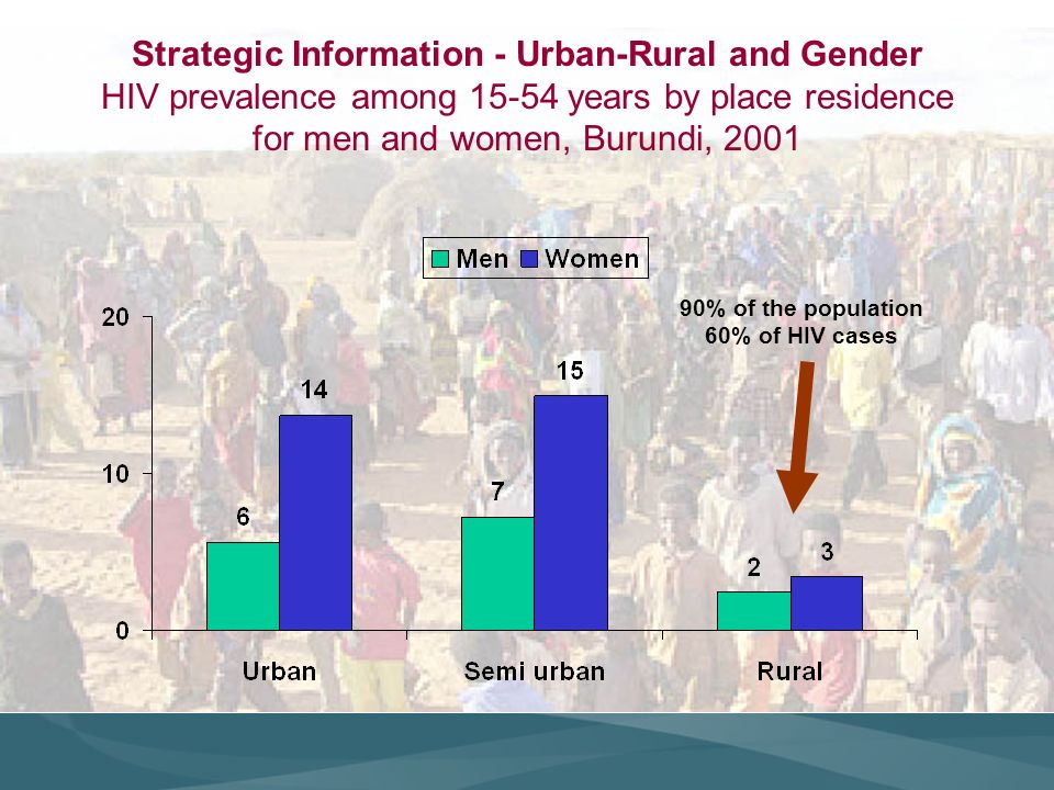 Strategic Information - Urban-Rural and Gender HIV prevalence among 15-54 years by place residence for men and women, Burundi, 2001 90% of the population 60% of HIV cases