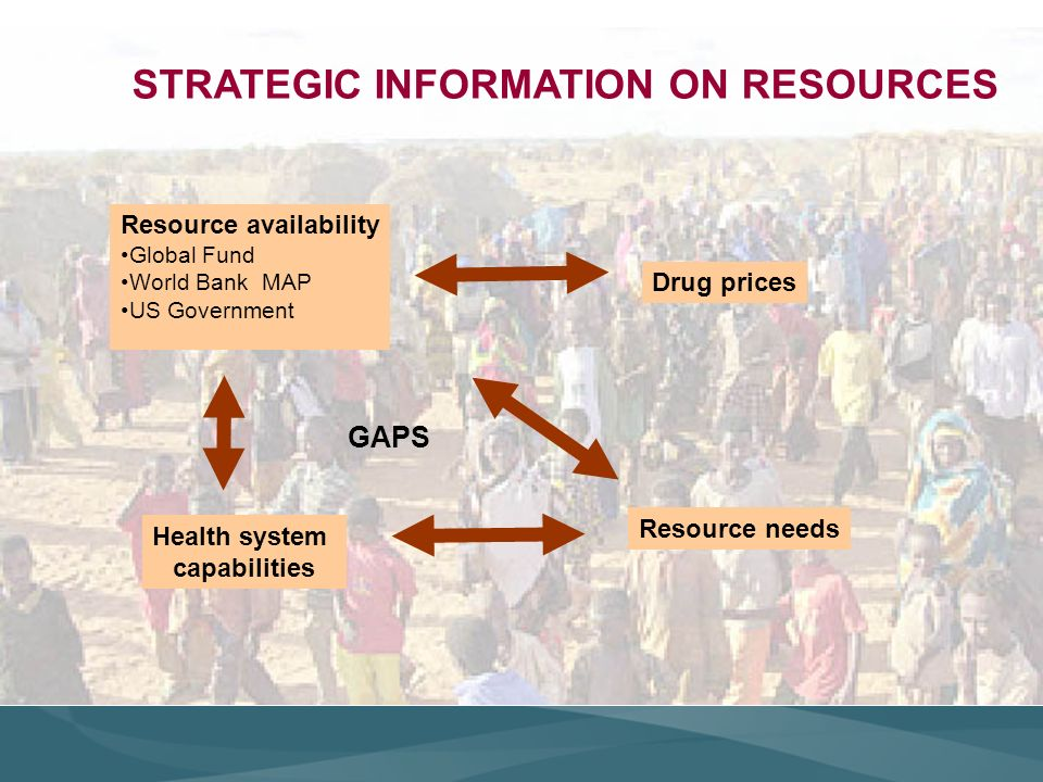 Drug prices Resource availability Global Fund World Bank MAP US Government Health system capabilities STRATEGIC INFORMATION ON RESOURCES Resource needs GAPS