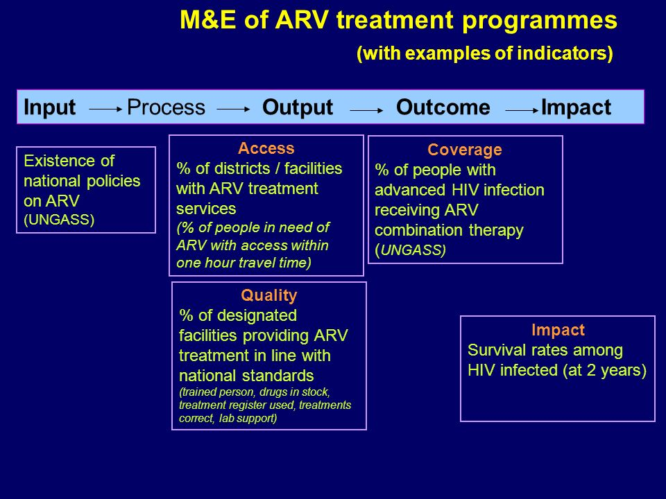 Input Process Output Outcome Impact M&E of ARV treatment programmes (with examples of indicators) Existence of national policies on ARV (UNGASS) Access % of districts / facilities with ARV treatment services (% of people in need of ARV with access within one hour travel time) Quality % of designated facilities providing ARV treatment in line with national standards (trained person, drugs in stock, treatment register used, treatments correct, lab support) Coverage % of people with advanced HIV infection receiving ARV combination therapy ( UNGASS) Impact Survival rates among HIV infected (at 2 years)