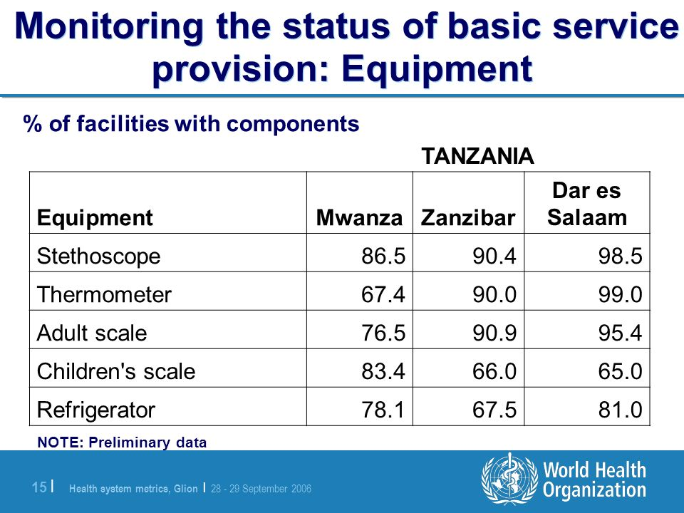 Health system metrics, Glion | 28 - 29 September 2006 15 | Monitoring the status of basic service provision: Equipment TANZANIA Dar es SalaamZanzibarMwanzaEquipment 98.590.486.5Stethoscope 99.090.067.4Thermometer 95.490.976.5Adult scale 65.066.083.4Children s scale 81.067.578.1Refrigerator NOTE: Preliminary data % of facilities with components