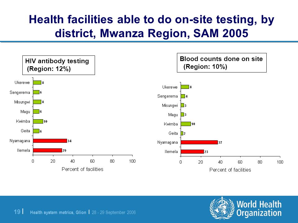 Health system metrics, Glion | 28 - 29 September 2006 19 | Health facilities able to do on-site testing, by district, Mwanza Region, SAM 2005 HIV antibody testing (Region: 12%) Blood counts done on site (Region: 10%)