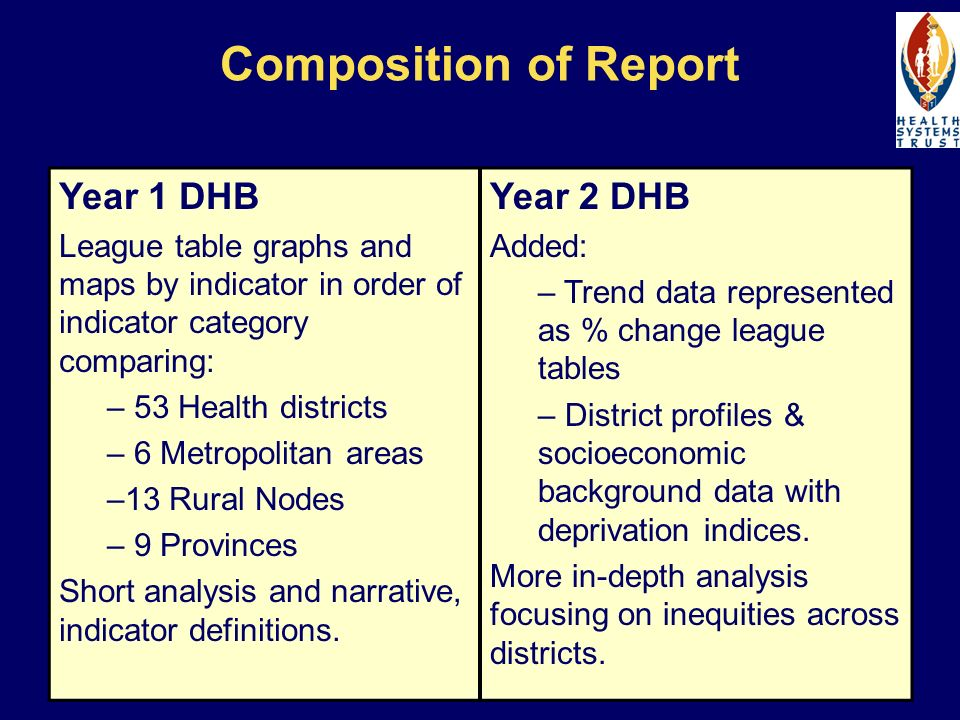 Composition of Report Year 1 DHB League table graphs and maps by indicator in order of indicator category comparing: – 53 Health districts – 6 Metropolitan areas –13 Rural Nodes – 9 Provinces Short analysis and narrative, indicator definitions.