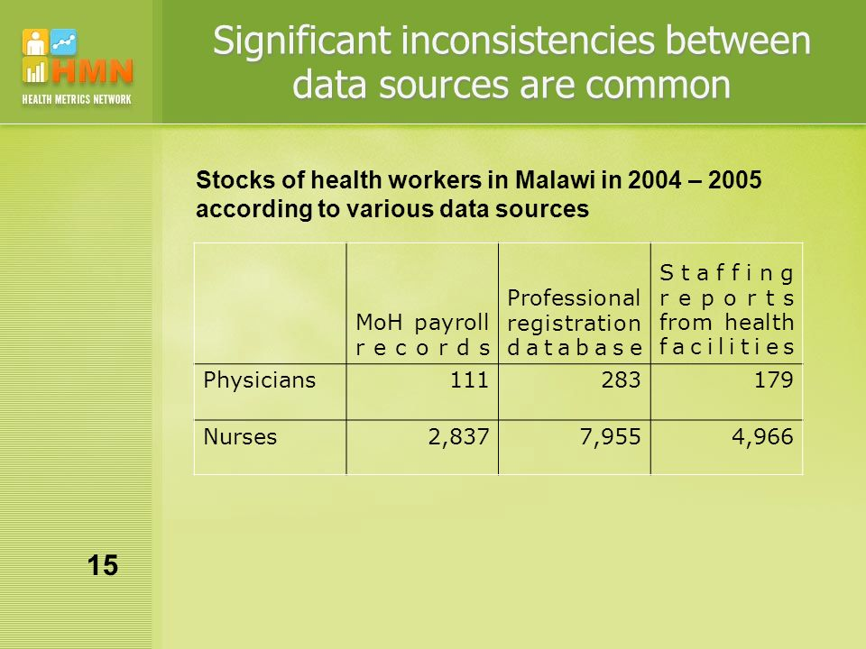 Significant inconsistencies between data sources are common MoH payroll records Professional registration database Staffing reports from health facilities Physicians111283179 Nurses2,8377,9554,966 Stocks of health workers in Malawi in 2004 – 2005 according to various data sources 15
