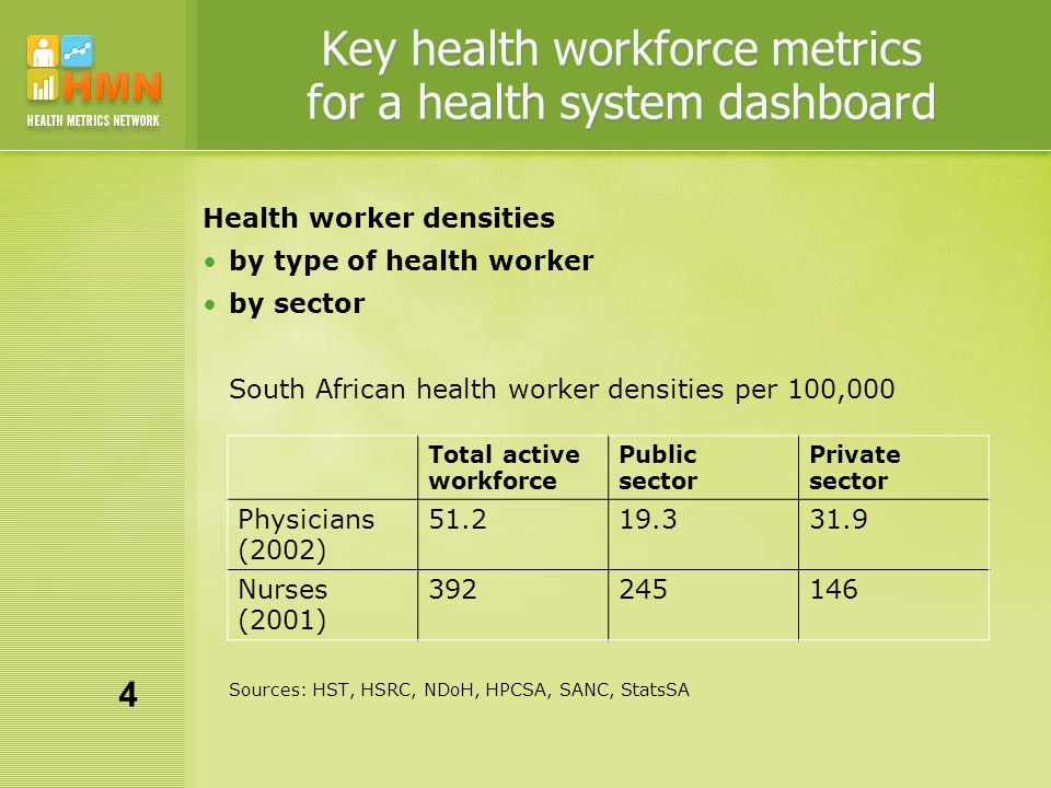 Key health workforce metrics for a health system dashboard Health worker densities by type of health worker by sector South African health worker densities per 100,000 Sources: HST, HSRC, NDoH, HPCSA, SANC, StatsSA Total active workforce Public sector Private sector Physicians (2002) 51.219.331.9 Nurses (2001) 392245146 4
