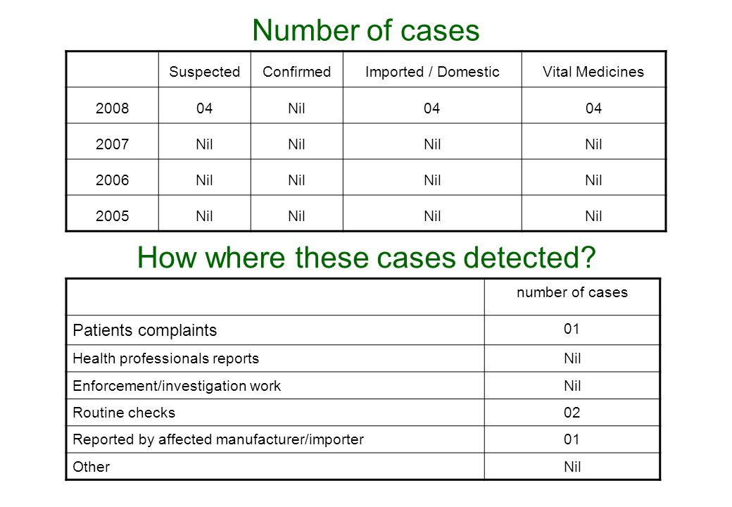 Number of cases SuspectedConfirmedImported / DomesticVital Medicines 200804Nil04 2007Nil 2006Nil 2005Nil How where these cases detected.
