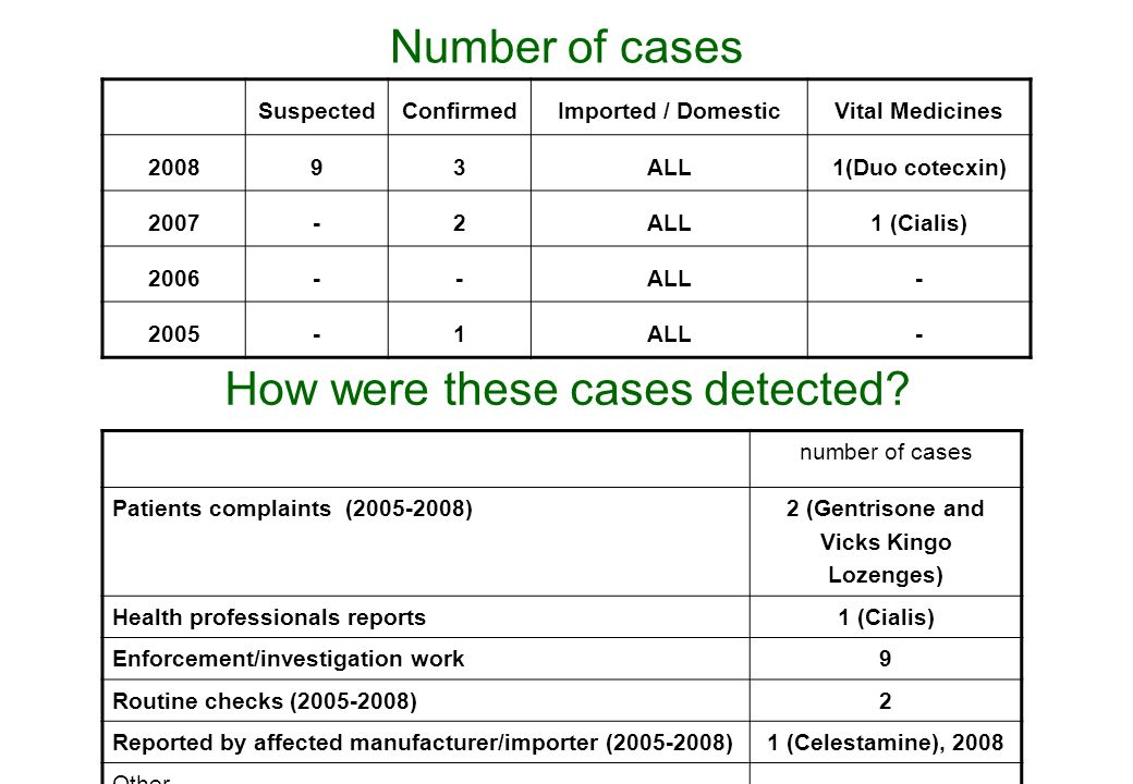 Number of cases SuspectedConfirmedImported / DomesticVital Medicines 200893ALL1(Duo cotecxin) 2007-2ALL1 (Cialis) 2006--ALL- 2005-1ALL- How were these cases detected.