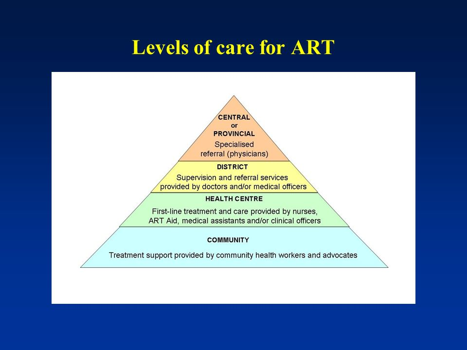 Levels of care for ART
