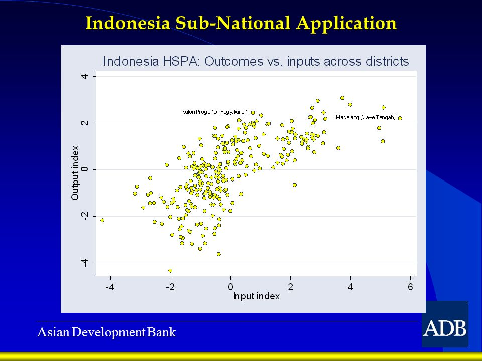 Asian Development Bank Indonesia Sub-National Application