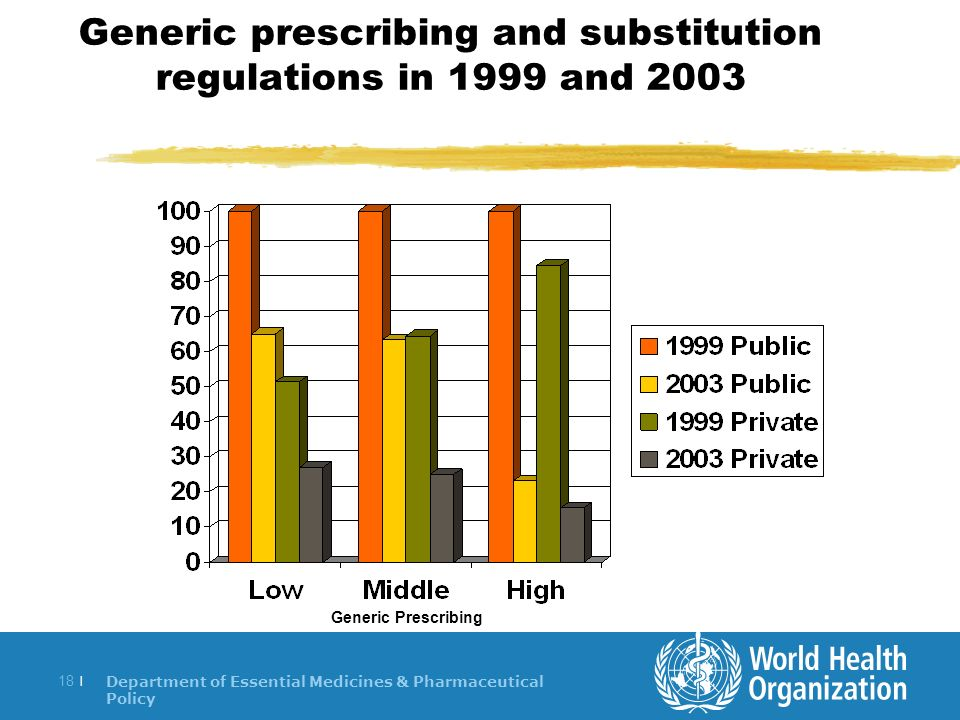 Department of Essential Medicines & Pharmaceutical Policy 18 | Generic prescribing and substitution regulations in 1999 and 2003 Generic Prescribing