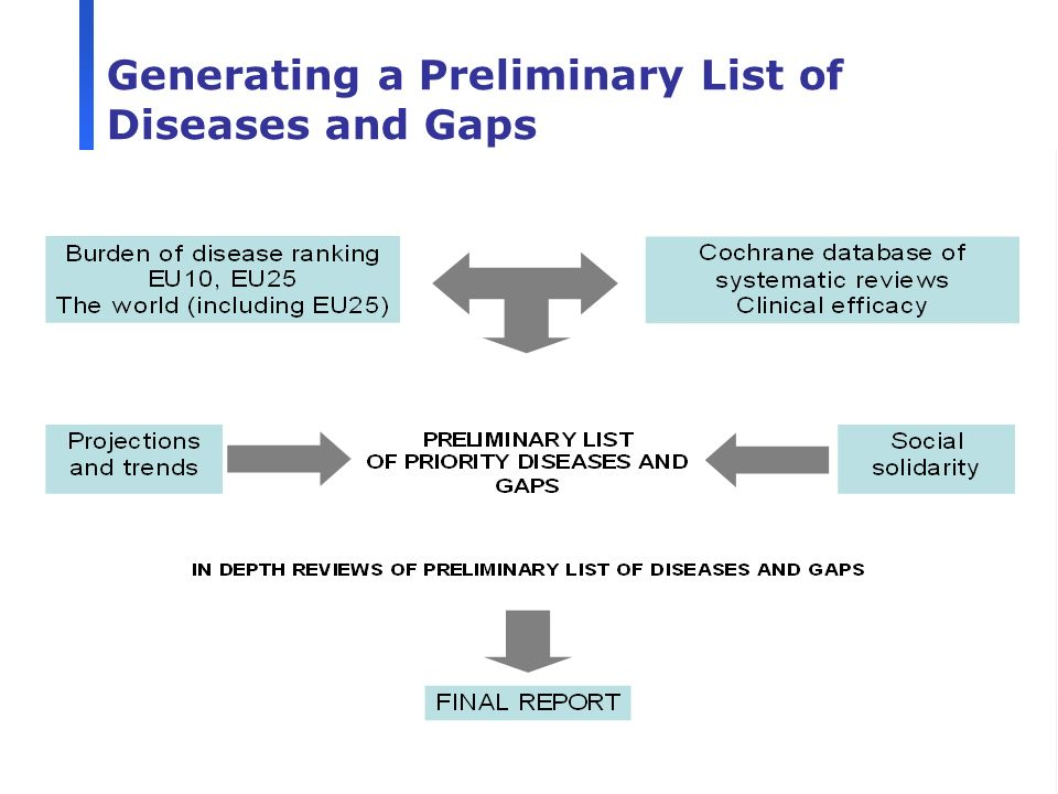 10 Generating a Preliminary List of Diseases and Gaps