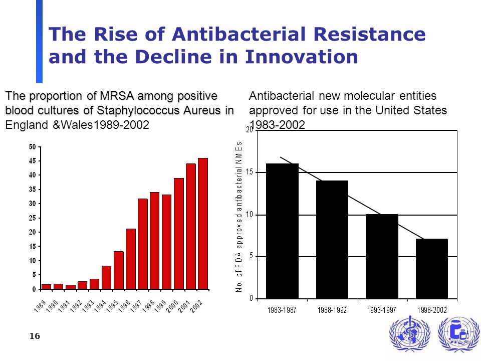 16 The Rise of Antibacterial Resistance and the Decline in Innovation The proportion of MRSA among positive blood cultures of Staphylococcus Aureus in The proportion of MRSA among positive blood cultures of Staphylococcus Aureus in England &Wales1989-2002 Antibacterial new molecular entities approved for use in the United States 1983-2002