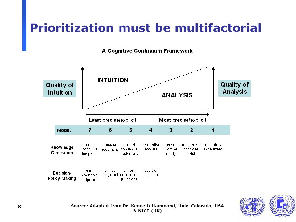 8 Prioritization must be multifactorial Source: Adapted from Dr.