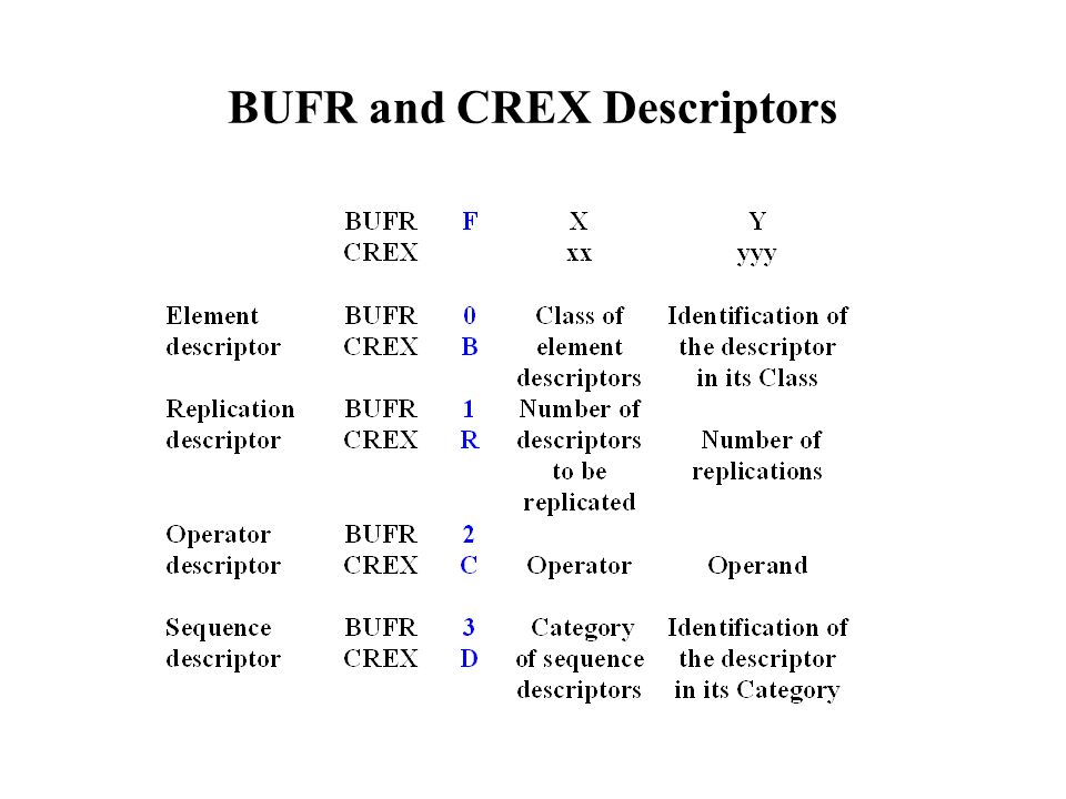 BUFR and CREX Descriptors