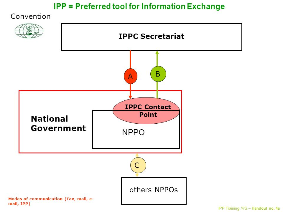 IPPC Secretariat others NPPOs C A B Modes of communication (Fax, mail, e- mail, IPP) National Government IPPC Contact Point Convention NPPO IPP = Preferred tool for Information Exchange IPP Training WS – Handout no.