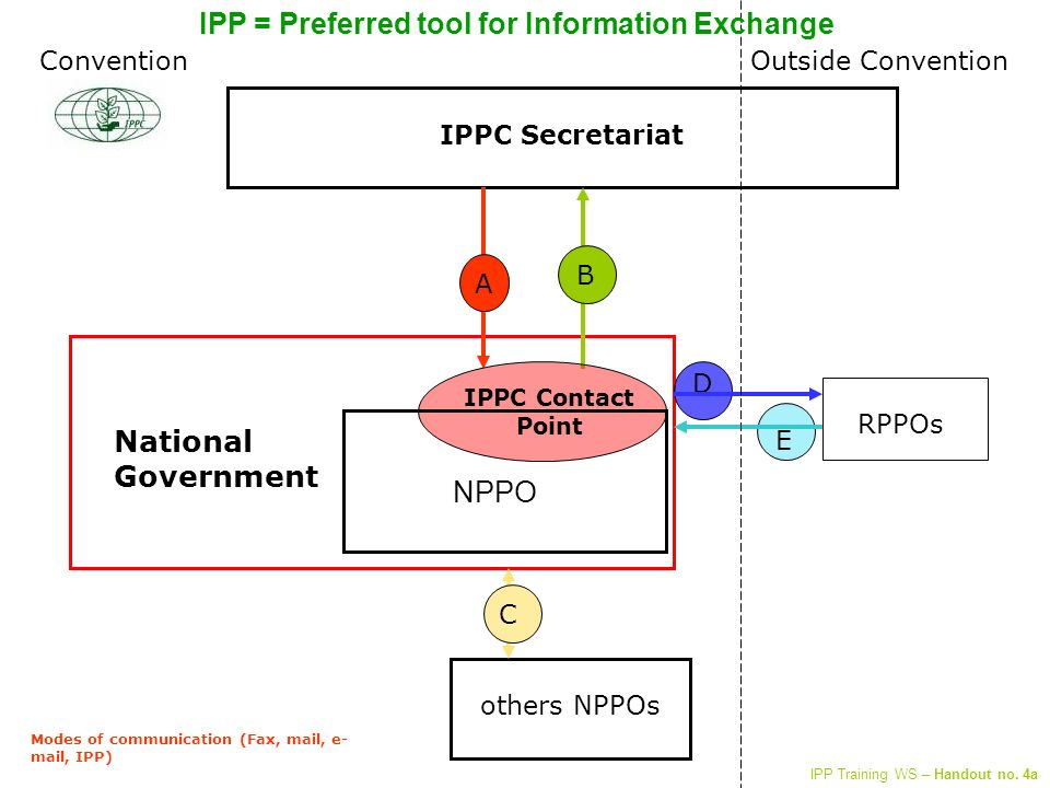 IPPC Secretariat others NPPOs RPPOs D C A B E Outside Convention Modes of communication (Fax, mail, e- mail, IPP) National Government IPPC Contact Point Convention NPPO IPP = Preferred tool for Information Exchange IPP Training WS – Handout no.