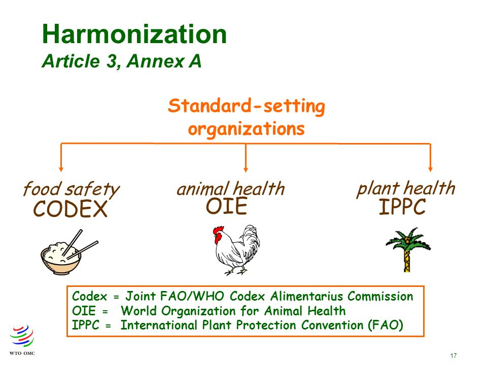 17 Standard-setting organizations food safety CODEX plant health IPPC animal health OIE Codex = Joint FAO/WHO Codex Alimentarius Commission OIE = World Organization for Animal Health IPPC = International Plant Protection Convention (FAO) Harmonization Article 3, Annex A
