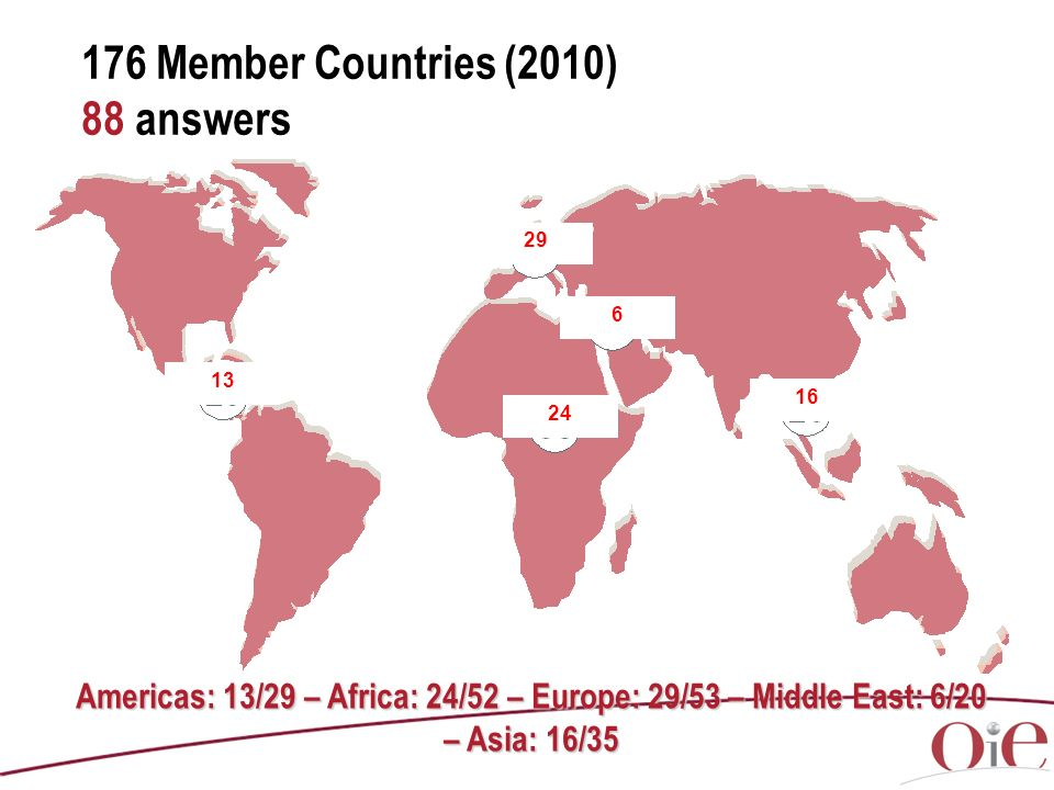176 Member Countries (2010) 88 answers Americas: 13/29 – Africa: 24/52 – Europe: 29/53 – Middle East: 6/20 – Asia: 16/35 24 13 29 6 16