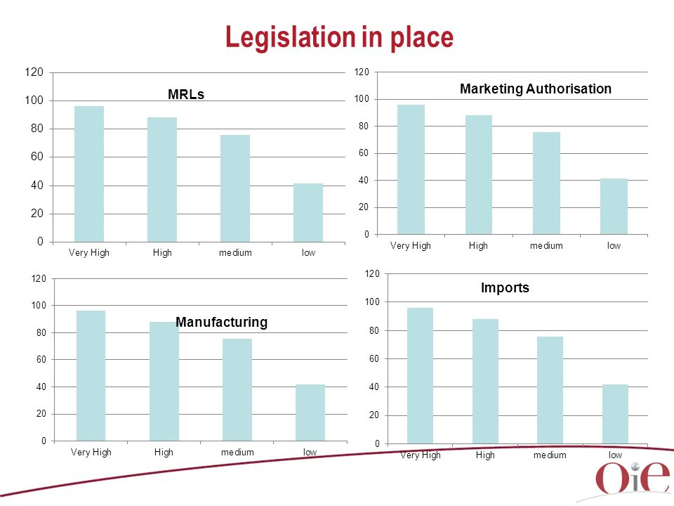Legislation in place Manufacturing