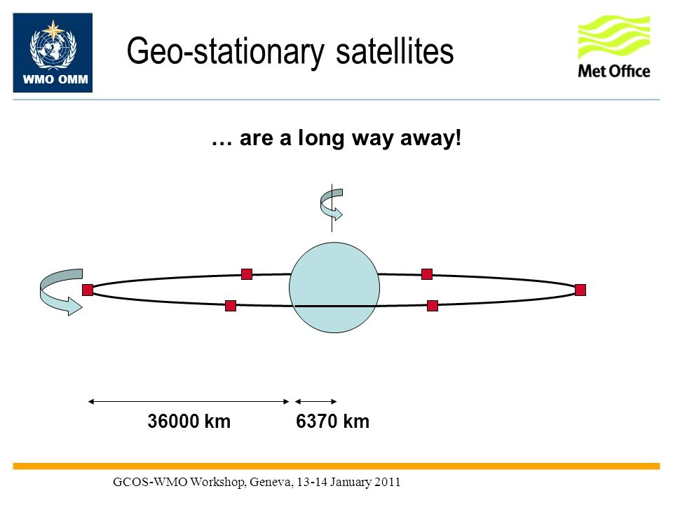 WMO OMM GCOS-WMO Workshop, Geneva, 13-14 January 2011 Geo-stationary satellites 36000 km6370 km … are a long way away!