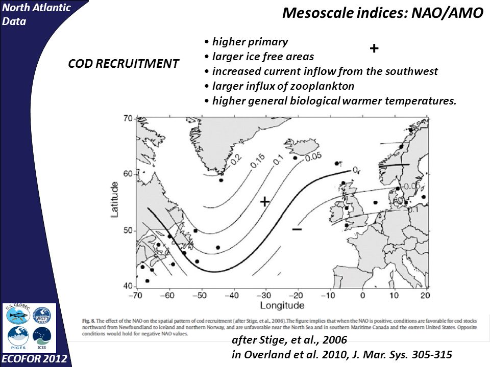 North Atlantic Data ECOFOR 2012 higher primary larger ice free areas increased current inflow from the southwest larger influx of zooplankton higher general biological warmer temperatures.