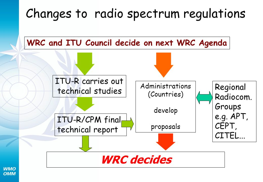 Changes to radio spectrum regulations WRC and ITU Council decide on next WRC Agenda ITU-R carries out technical studies ITU-R/CPM final technical report WRC decides Administrations (Countries) develop proposals Regional Radiocom.