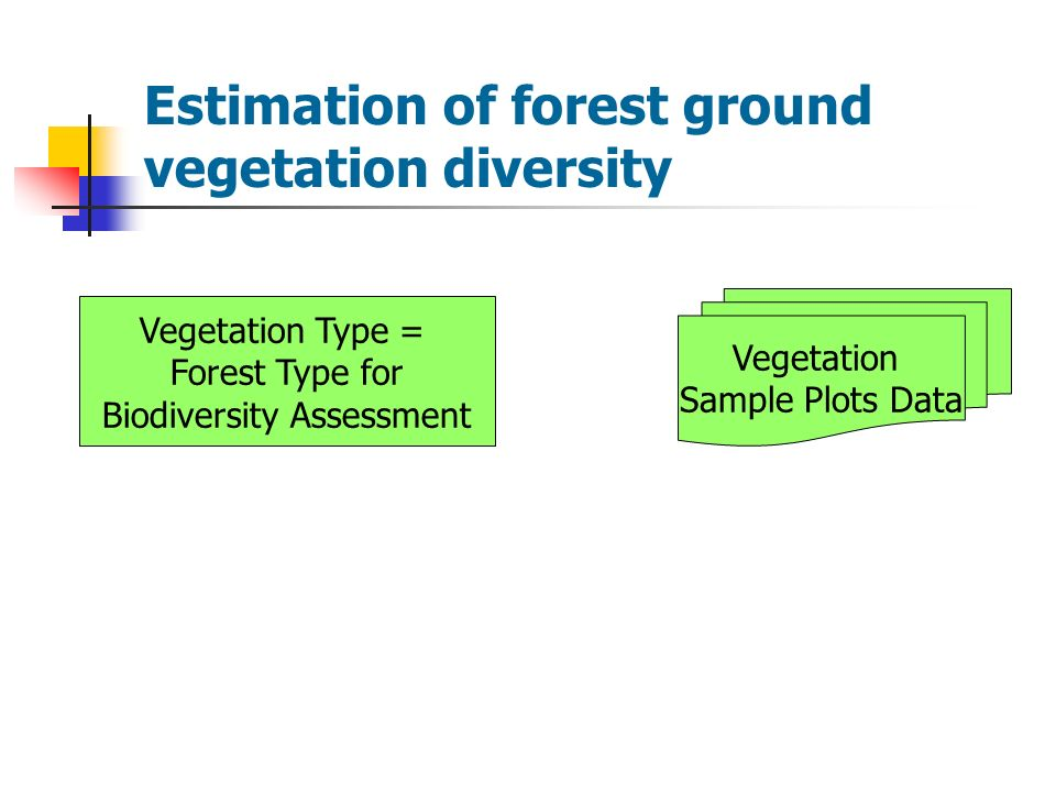 Estimation of forest ground vegetation diversity Vegetation Type = Forest Type for Biodiversity Assessment Vegetation Sample Plots Data