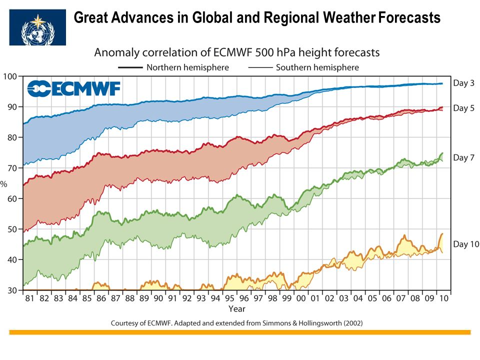 WMO OMM Great Advances in Global and Regional Weather Forecasts
