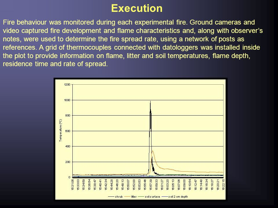Execution Fire behaviour was monitored during each experimental fire.