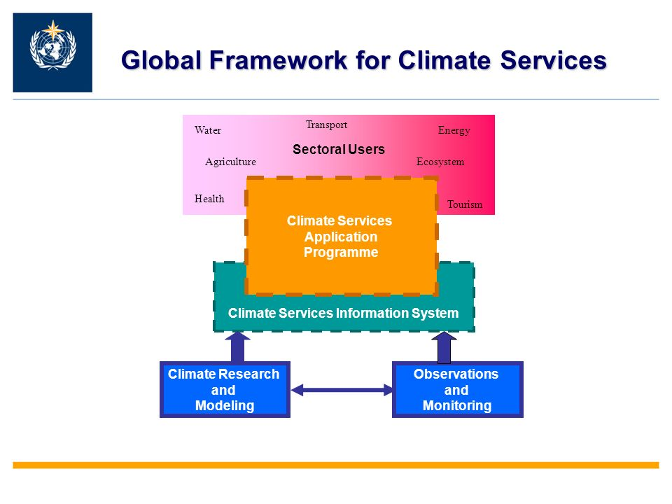 Climate Research and Modeling Climate Services Information System Sectoral Users Climate Services Application Programme Observations and Monitoring Global Framework for Climate Services Health Agriculture Transport Tourism WaterEnergy Ecosystem