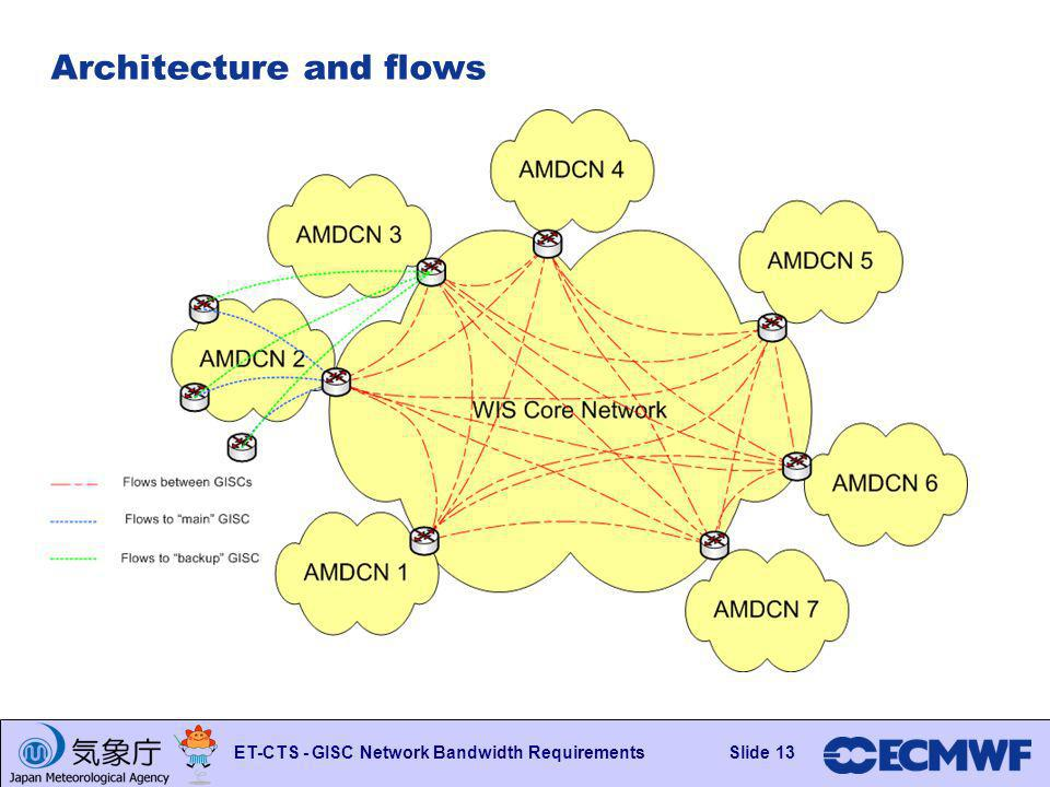 Slide 13 ET-CTS - GISC Network Bandwidth RequirementsSlide 13 Architecture and flows