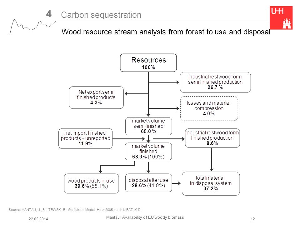Mantau: Availability of EU woody biomass 4 Wood resource stream analysis from forest to use and disposal 22.02.201412 Source: MANTAU, U., BILITEWSKI, B.: Stoffstrom-Modell- Holz, 2005, nach KIBAT, K.